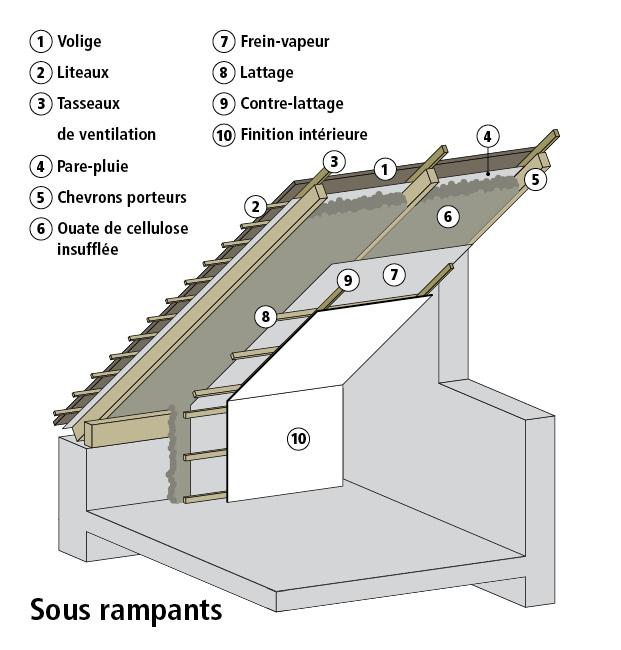 Insufflation de la ouate de cellulose dans les rampants et caissons de toiture