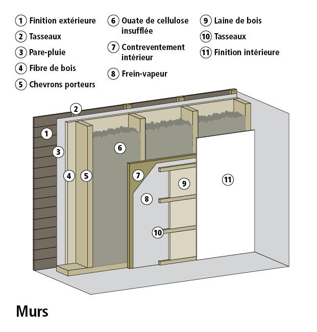 Insufflation de la ouate de cellulose pour les murs